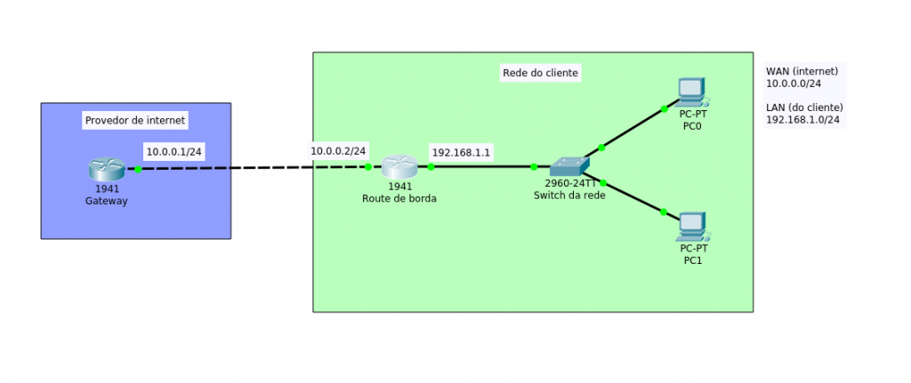 Topologia da rede